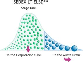 How does an ELSD work ?